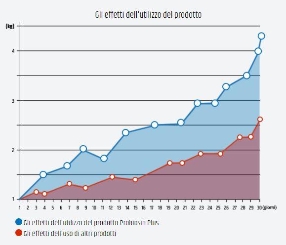 grafico probiosin plus