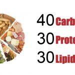 Dieta a zona: cos'è e come funziona
