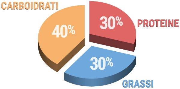 grafico percentuali dieta a zona